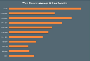 word count vs linking domains